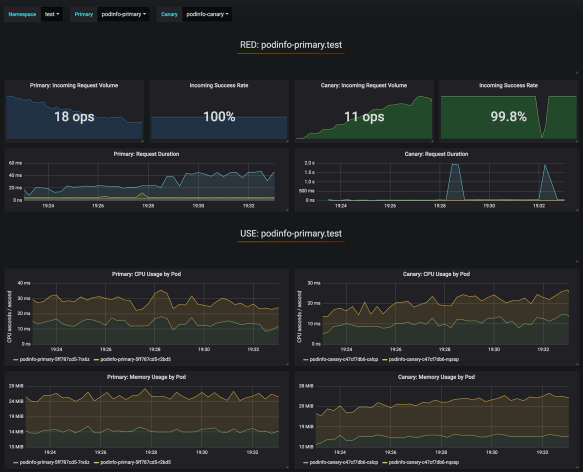 grafana-canary-analysis